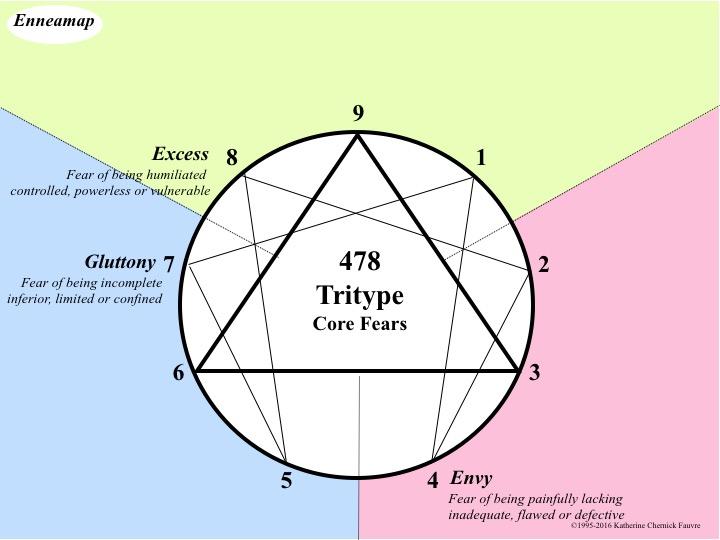 478 Tritype Core Fears